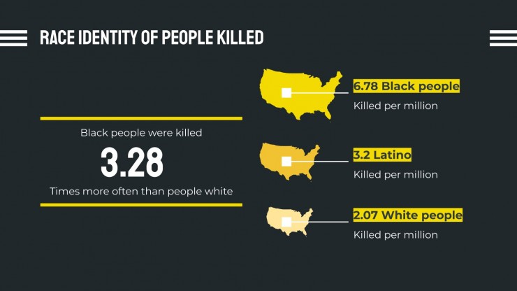 Black Lives Matter Präsentationsvorlage