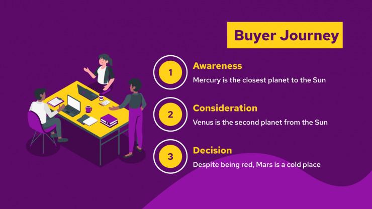 Plan marketing pour e-commerce : Modèles de présentation