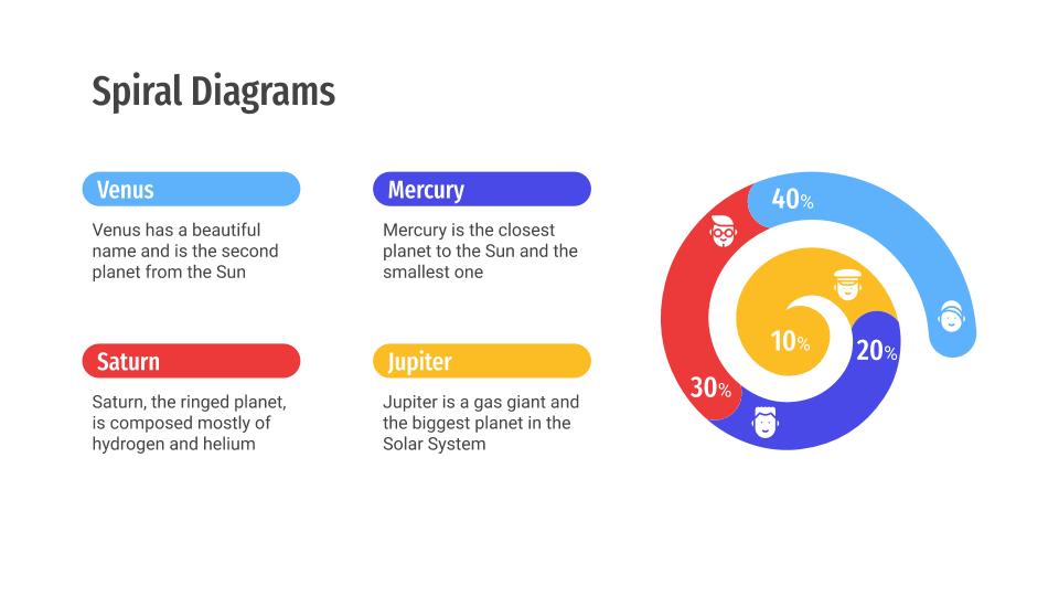 Diagrammes en spirale : Modèles de présentation