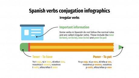 Spanish Verbs Conjugation Infographics presentation template