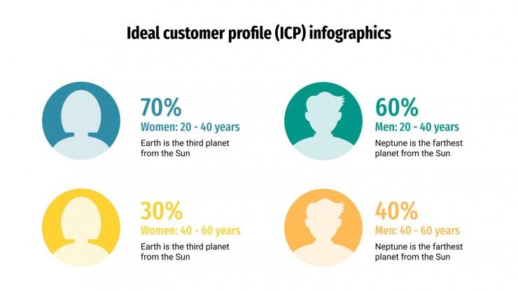Infografiken zum idealen Kundenprofil (ICP) Präsentationsvorlage