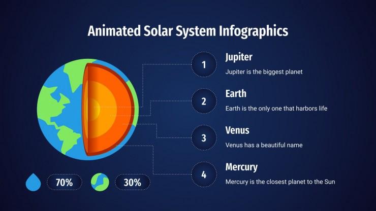Modelo de apresentação Infográficos animados do sistema solar