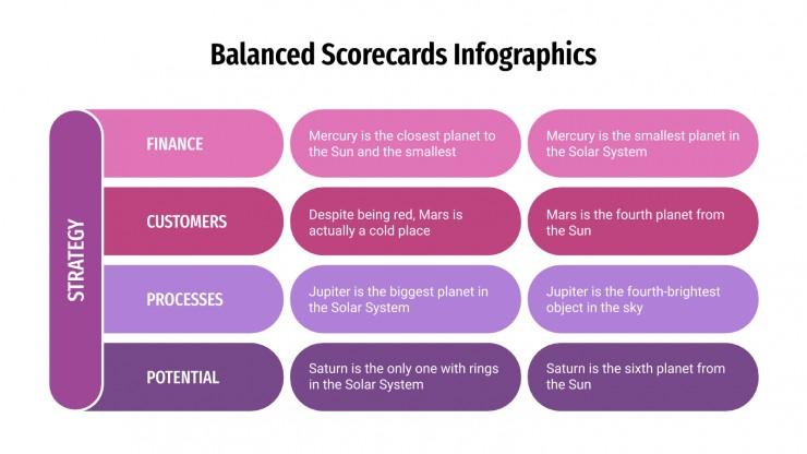 Infographies de tableaux de bord prospectifs : Modèles de présentation
