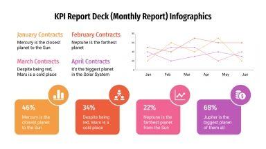 Plantilla de presentación Infografías para informes de KPI