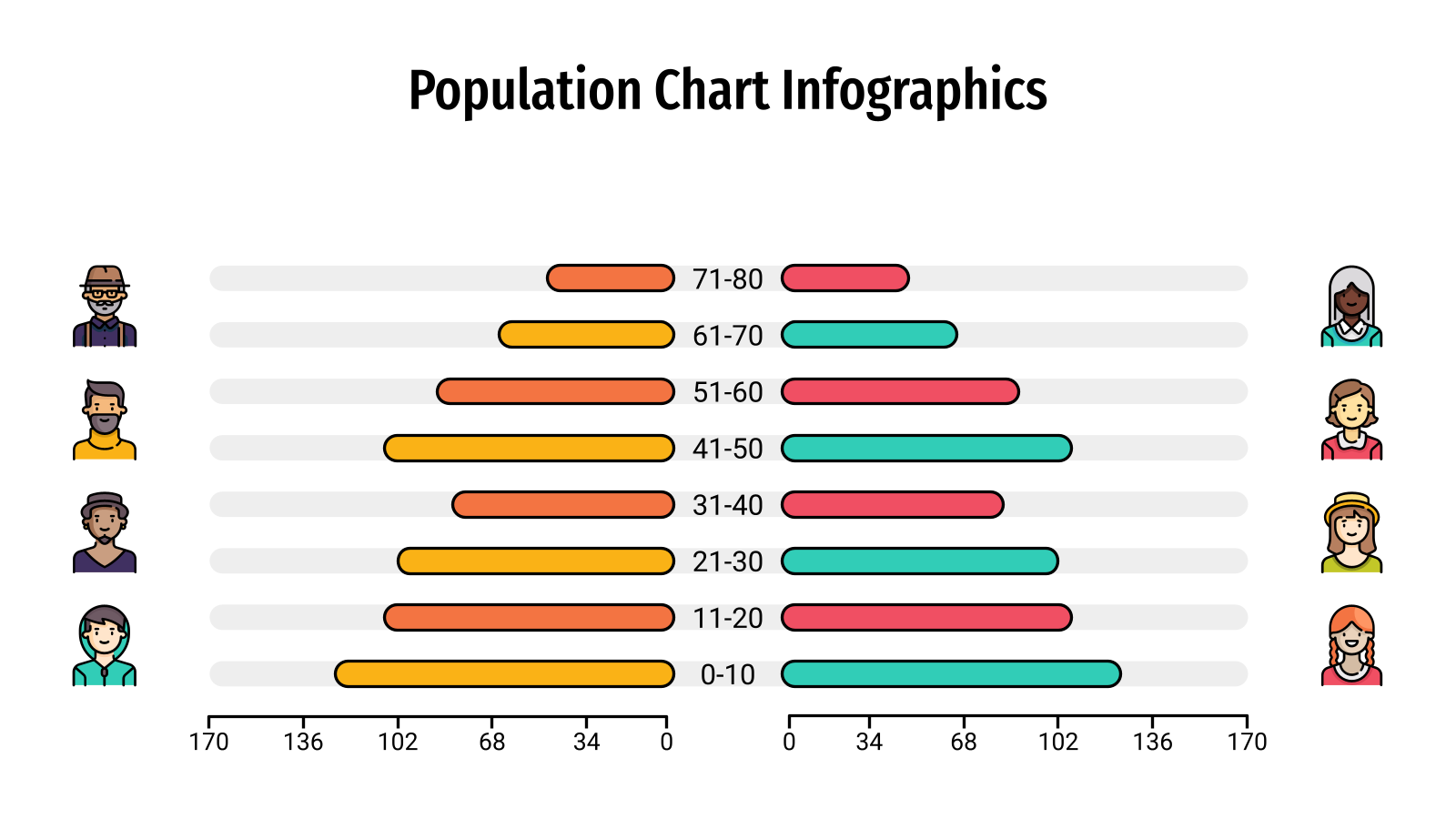 Population Chart Infographics presentation template