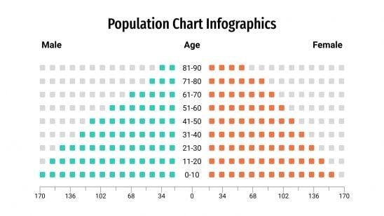 Population Chart Infographics presentation template