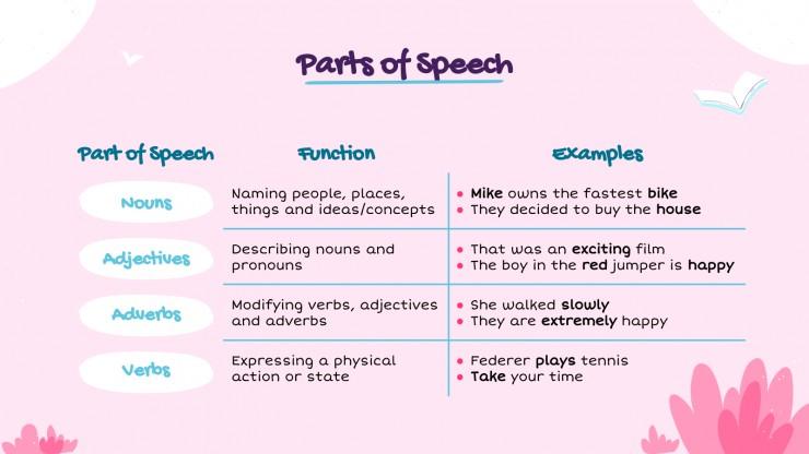 Grammaire numérique rapide : Modèles de présentation
