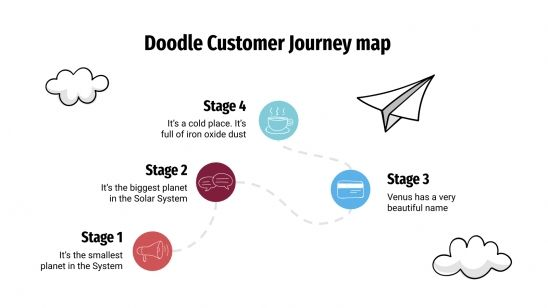 Doodle Customer Journey map presentation template