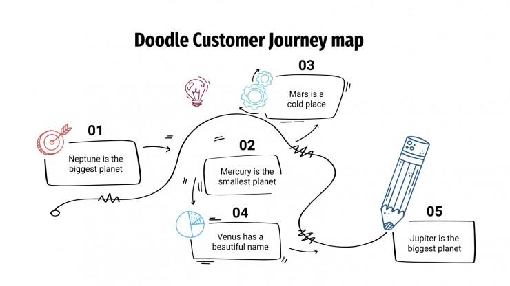 Doodle Customer Journey map presentation template