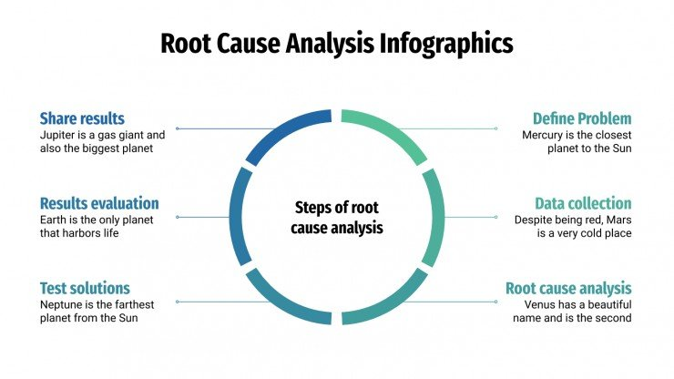 Root Cause Analysis Infographics presentation template