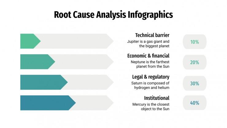 Infographies d'analyse de cause racine : Modèles de présentation