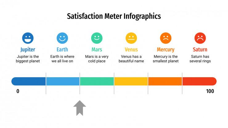 Plantilla de presentación Medidores de satisfacción