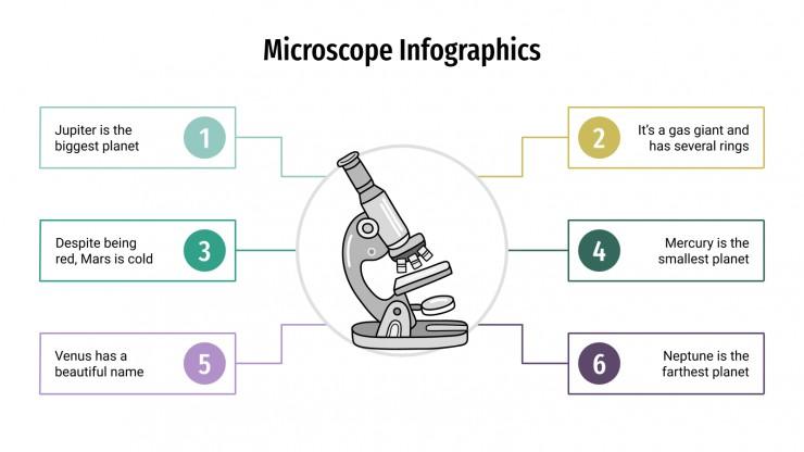 Infographies de microscope : Modèles de présentation