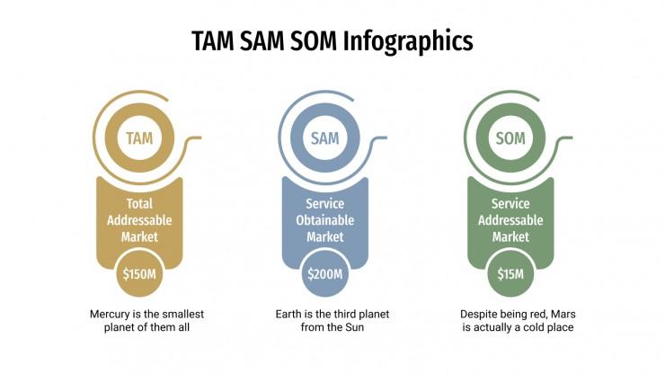 Infographies TAM SAM SOM : Modèles de présentation