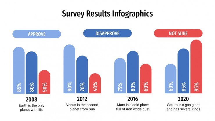 Infographies de résultats d'enquête : Modèles de présentation