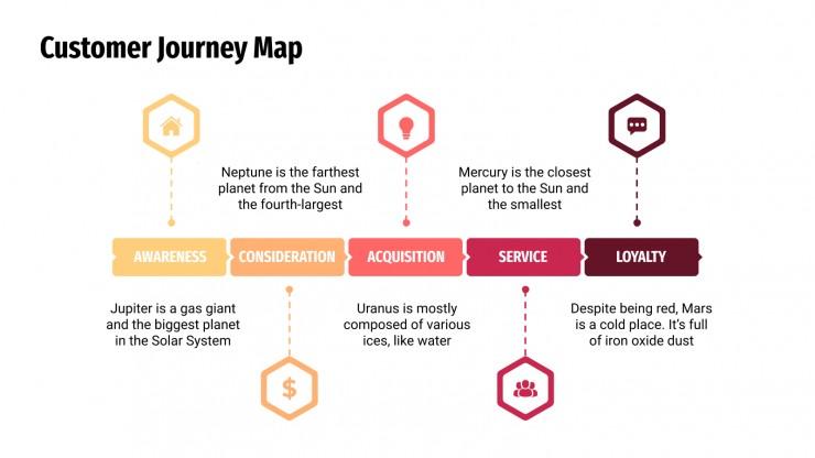 Plantilla de presentación Mapa de experiencia del cliente