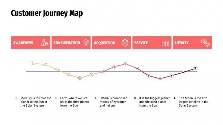 Carte de parcours des clients : Modèles de présentation