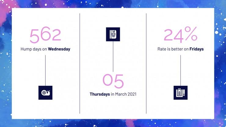 Diapositives du mois de mars : Modèles de présentation
