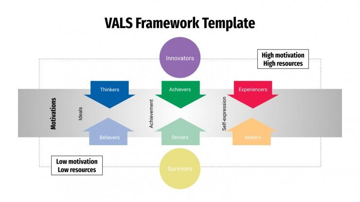 VALS Framework Template presentation template