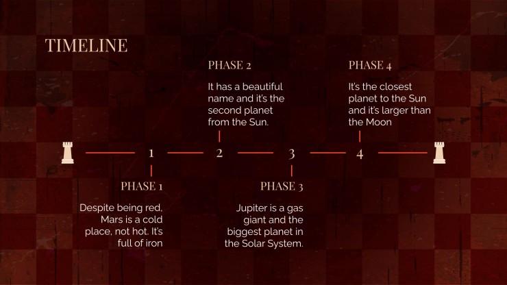 Campagne gambit d'échecs : Modèles de présentation