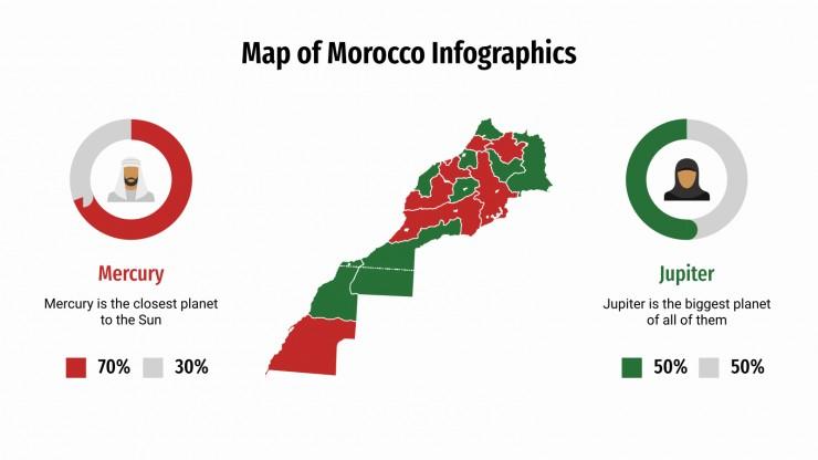 Infographies du Maroc : Modèles de présentation