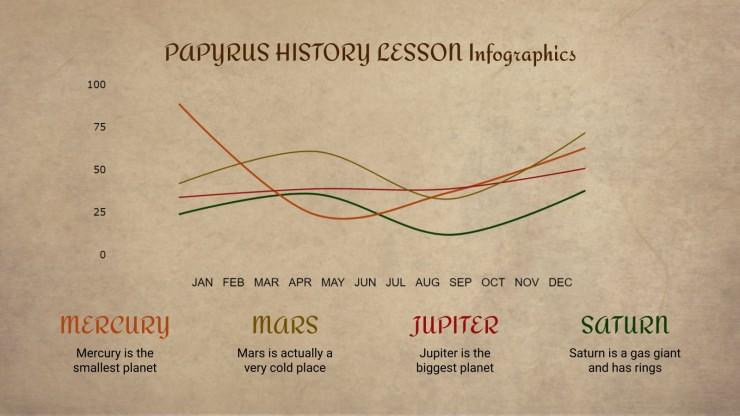 Modelo de apresentação Infográficos para aula de história no papiro
