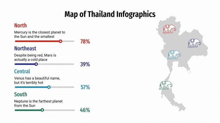 Plantilla de presentación Infografías de Tailandia