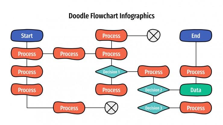Doodle Flussdiagramm Infografiken Präsentationsvorlage