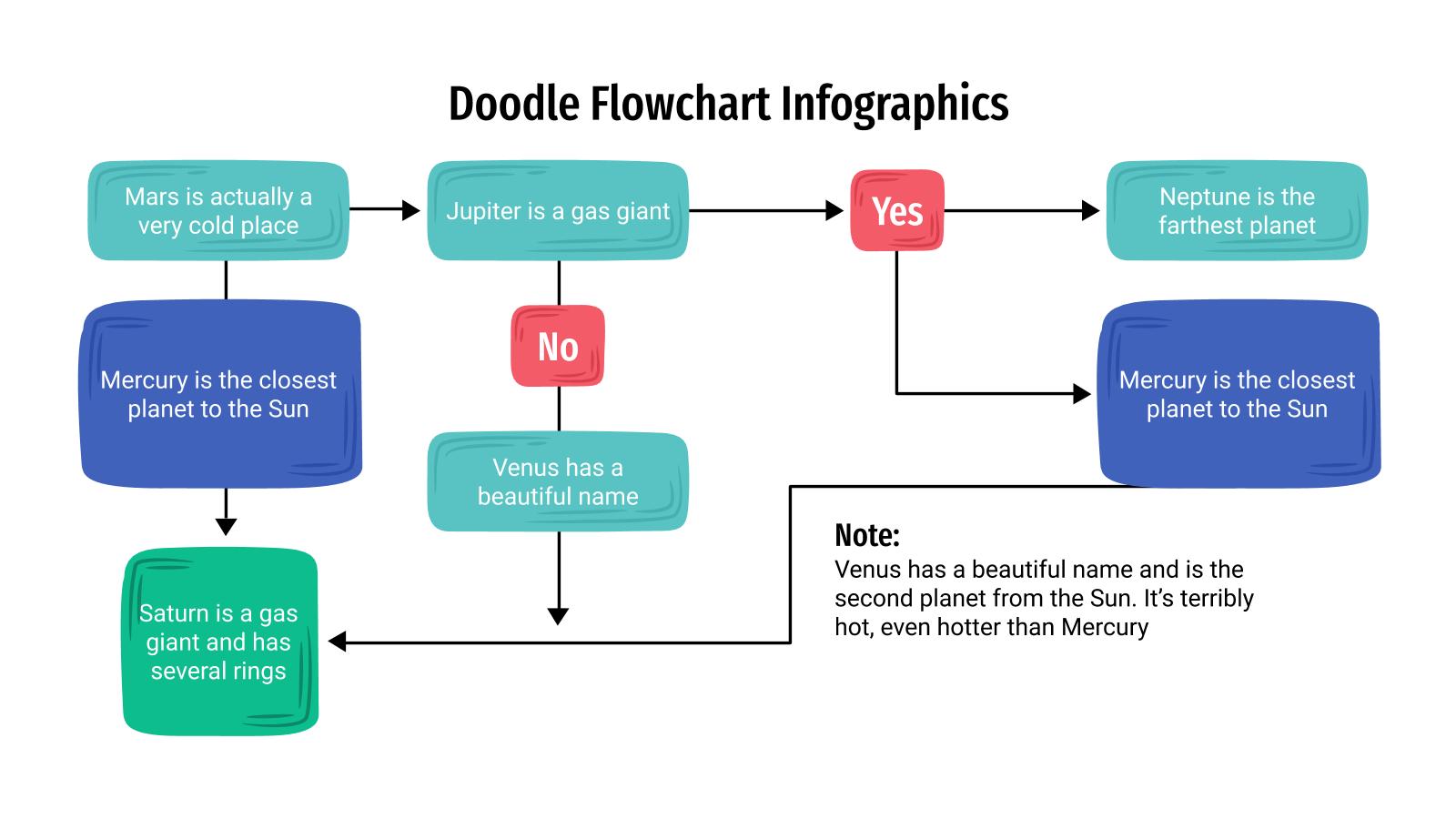 Plantilla de presentación Diagramas de flujo con estilo doodle