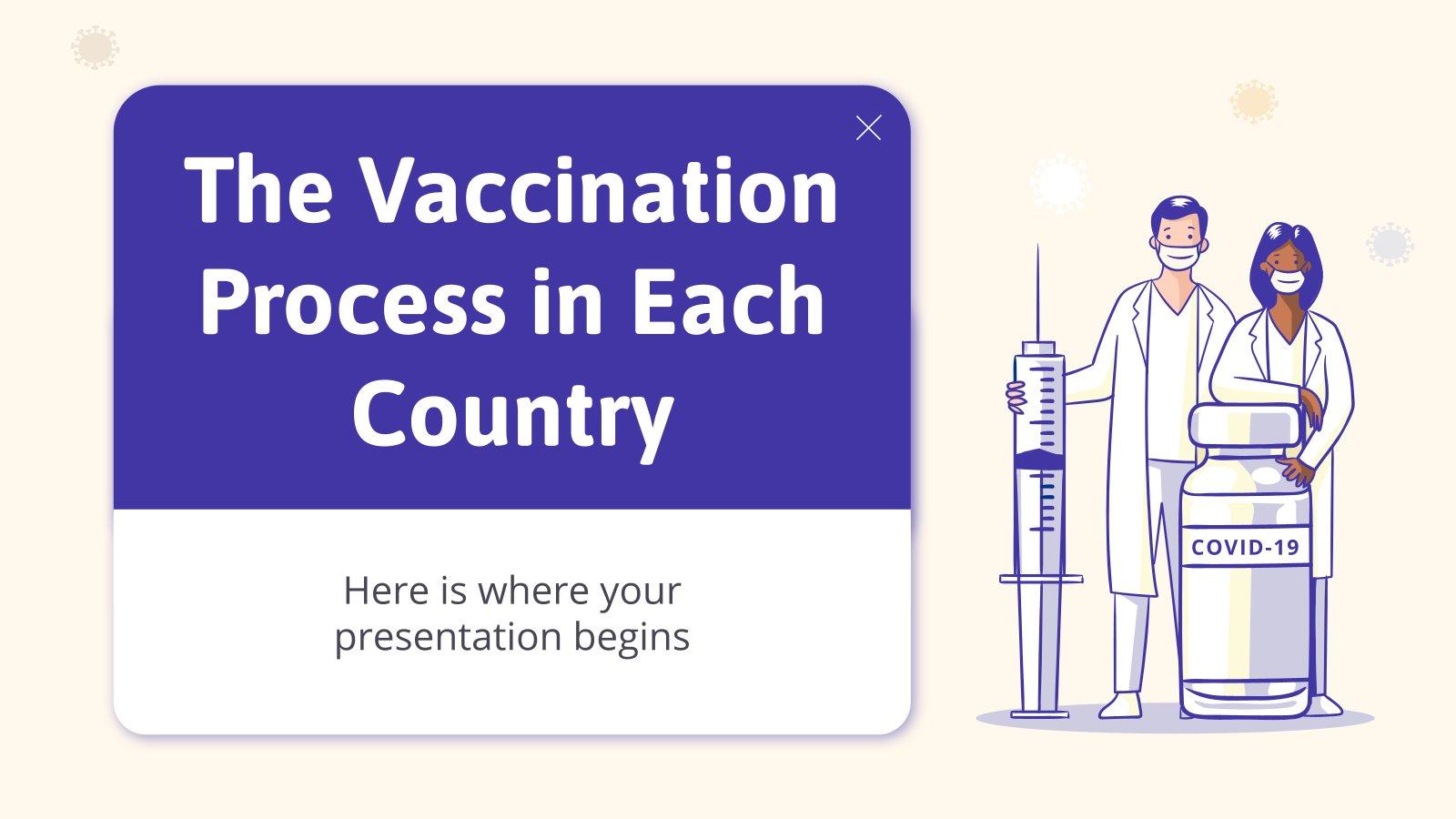 Modelo de apresentação O processo de vacinação por país
