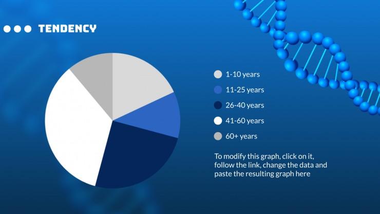 Percée sur l'ADN : Modèles de présentation