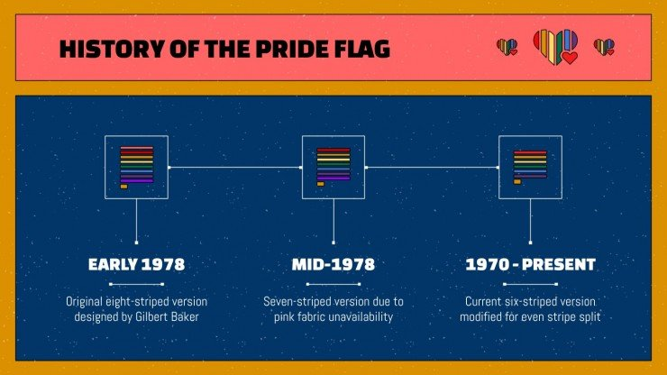 LGTB+ Pride Month Celebration presentation template