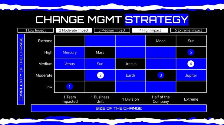 Modelo de apresentação Design