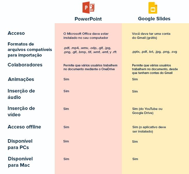 Comparação entre PowerPoint e Google Slides