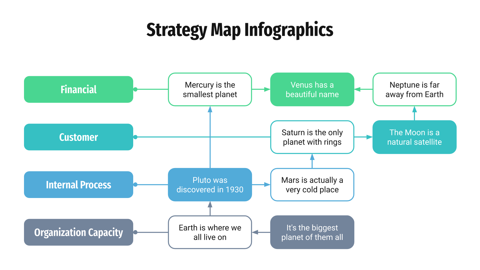 Strategy Map Infographics presentation template