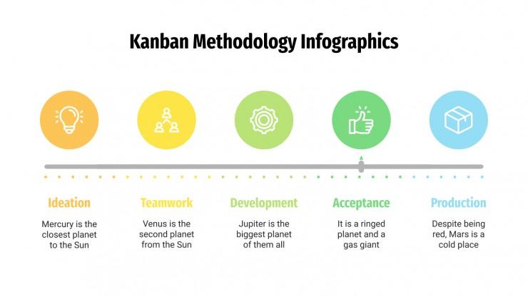 Infographies de la méthodologie Kanban : Modèles de présentation
