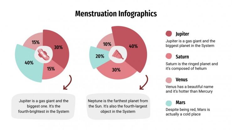 Plantilla de presentación Infografías sobre la menstruación