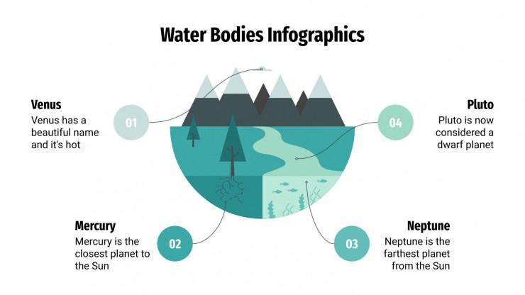 Infographie sur l'eau : Modèles de présentation