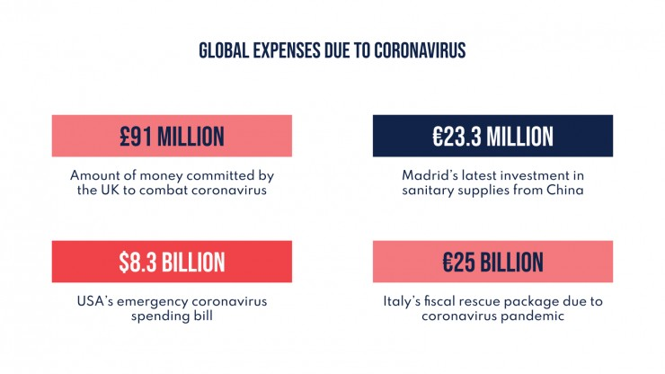 Economic Impact of Coronavirus presentation template