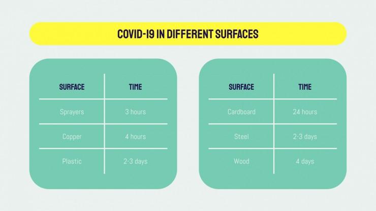 COVID-19 : propagation et contamination : Modèles de présentation