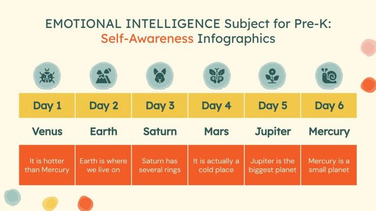 Infografiken zur emotionalen Intelligenz und Selbst-Bewusstsein Präsentationsvorlage