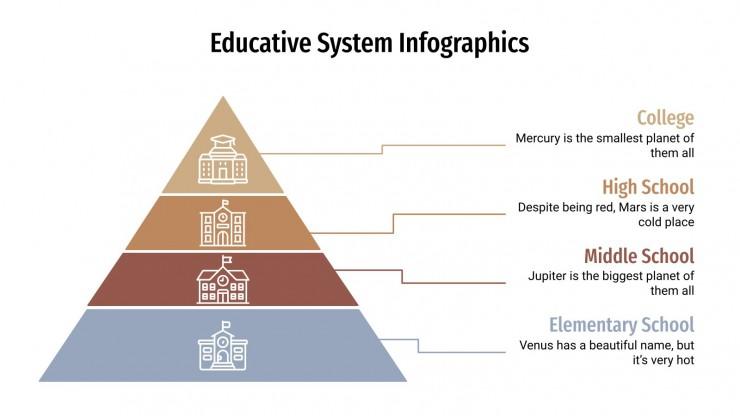 Infografiken zum Bildungssystem Präsentationsvorlage