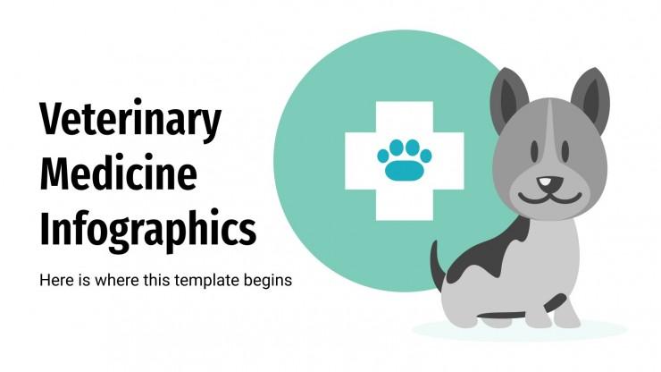 Infografiken zur Veterinärmedizin Präsentationsvorlage