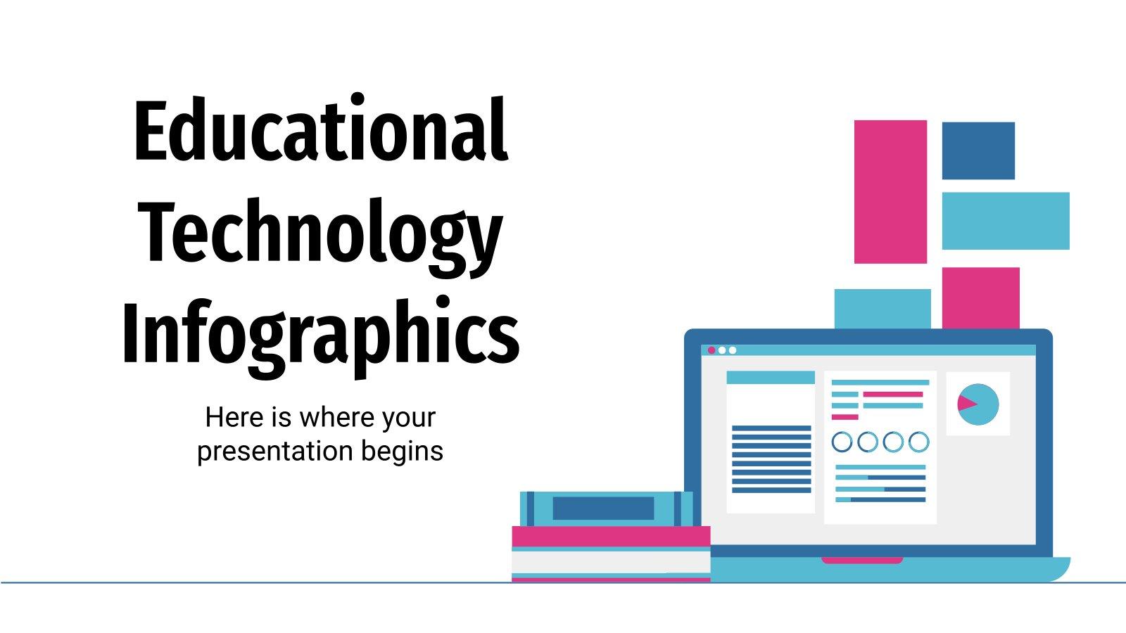 Infografiken zur Bildungstechnologie Präsentationsvorlage