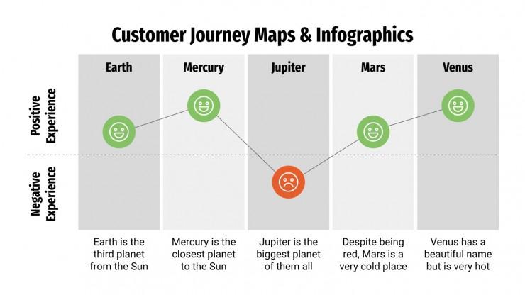 Customer Journey Maps & Infographics presentation template